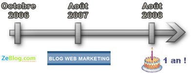 Bon Anniversaire Blog Web Marketing !