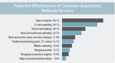 Efficacité méthodes d'acquisition de clients