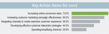 actions clés 2007