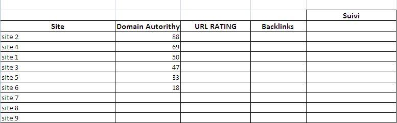 10 Ordre décroisssant Domain Autorithy